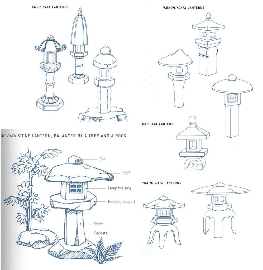 tōrō-tyly-latarni-japońskich-źródło-httpsstoneforest.comblogslibrarystone-lantern-history